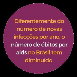 Diferentemente do número de novas infecções por ano, número de óbitos por aids no Brasil tem diminuído